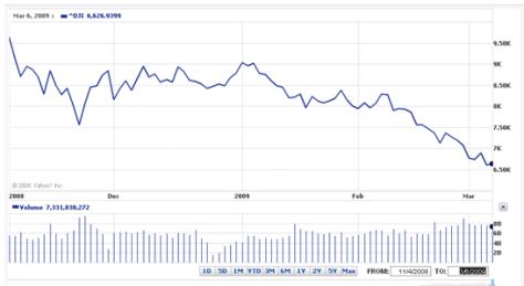 Dow Jones March 6, 2009 | Garnette's View