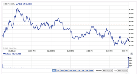 Dow Jones March 9 2009 | Garnette's View